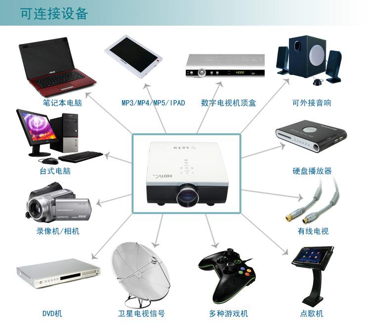 投影仪连接笔记本电脑可以一个令人困惑的过程