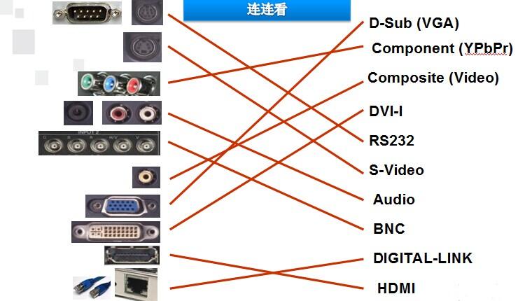 投影仪租赁的接口大致可以分为两类:模拟信号接口和数字信号接口,有些机型还提供有音频输入、输出端子。 数字信号接口:HDMI、 DVI 模拟信号接口 VGA、S-Video、RCA(AV 端子)、BNC、色差接口