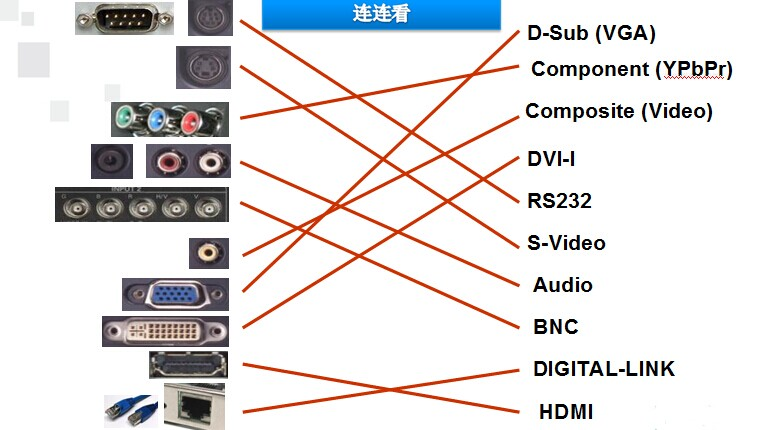 hdmi, dvi  模拟信号接口 vga,s-video,rca(av 端子),bnc,色差接口