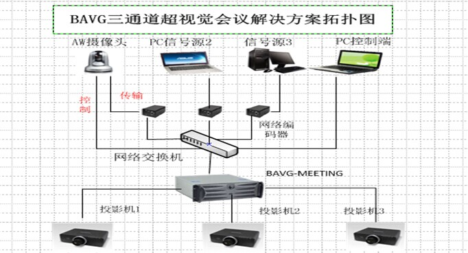 lcd投影仪出租在多通道超视觉会议解决方案的应用